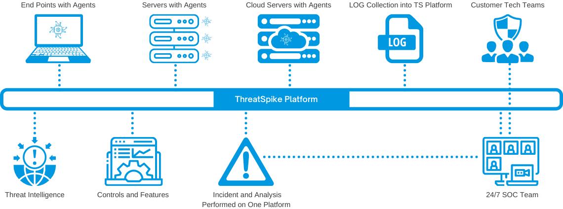 ThreatSpike Platform